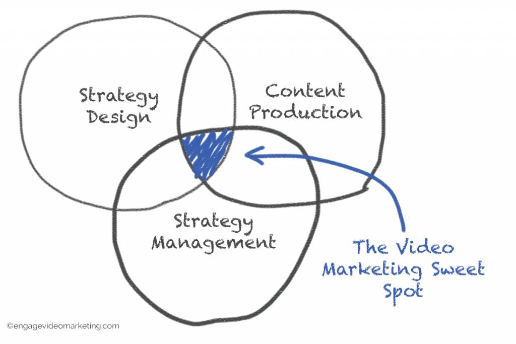 The Video Marketing Sweet Spot